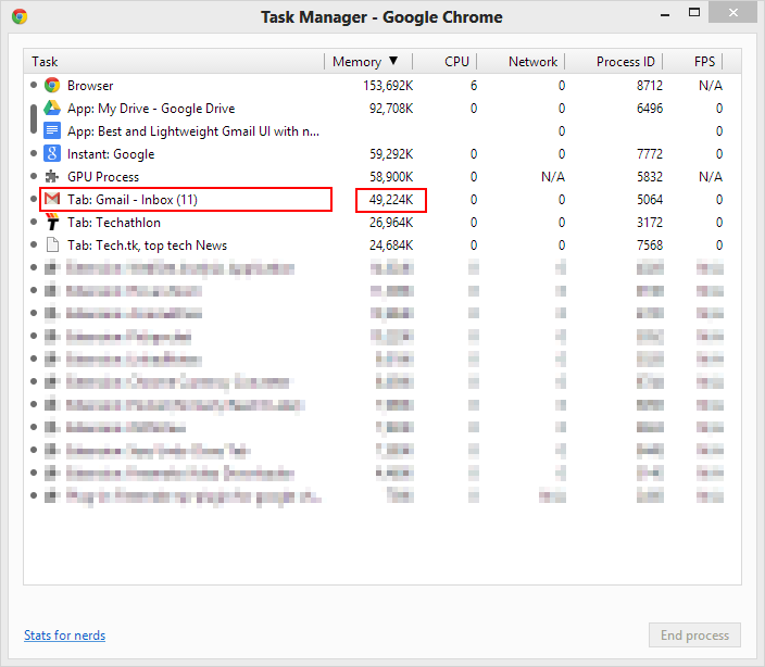 Chrome Task Manager - Gmail Offline